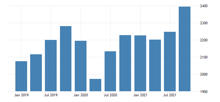 united states gross domestic product by industry private industries manufacturing durable goods manufacturing for new mexico mil of dollar fed data