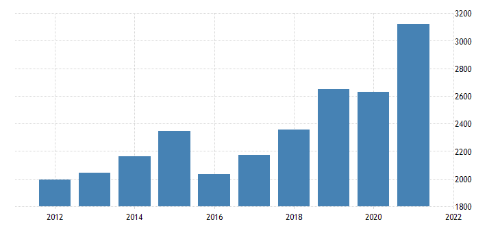 united states gross domestic product by industry private industries manufacturing durable goods manufacturing for north dakota fed data