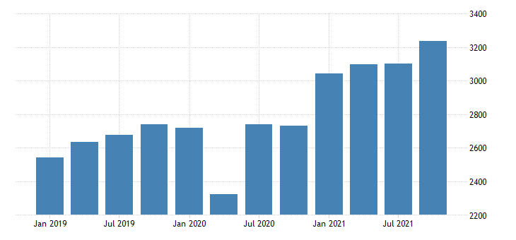 united states gross domestic product by industry private industries manufacturing durable goods manufacturing for north dakota mil of dollar fed data