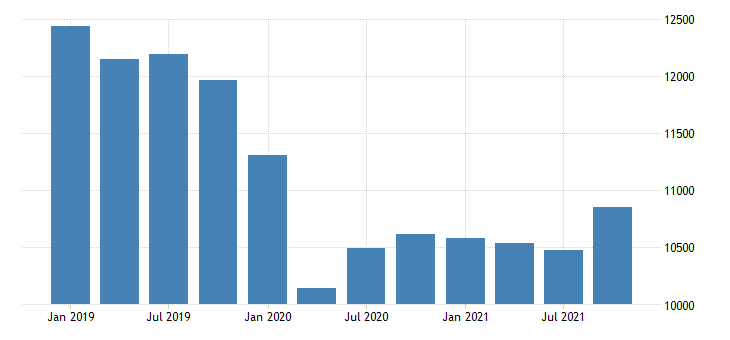 united states gross domestic product by industry private industries manufacturing durable goods manufacturing for oklahoma mil of dollar fed data