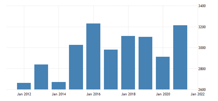 united states gross domestic product by industry private industries manufacturing durable goods manufacturing for rhode island fed data