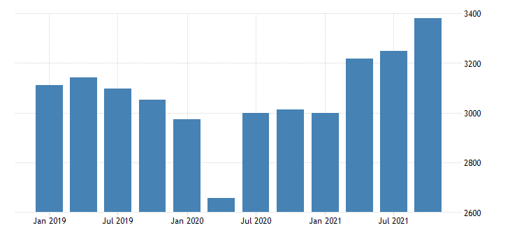 united states gross domestic product by industry private industries manufacturing durable goods manufacturing for rhode island mil of dollar fed data