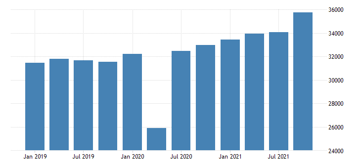 united states gross domestic product by industry private industries manufacturing durable goods manufacturing for tennessee mil of dollar fed data
