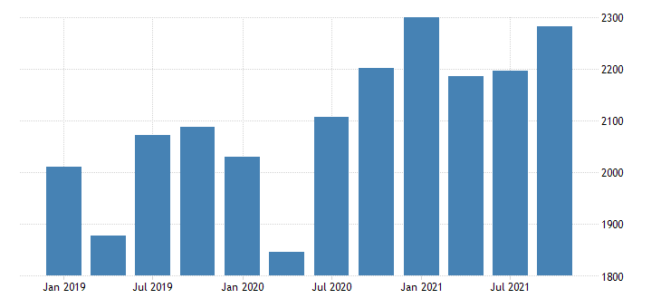 united states gross domestic product by industry private industries manufacturing durable goods manufacturing for vermont mil of dollar fed data