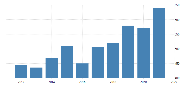 united states gross domestic product by industry private industries manufacturing durable goods manufacturing for wyoming fed data