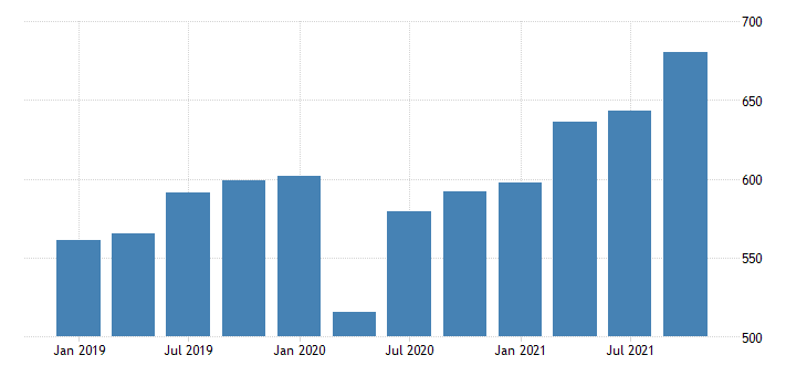 united states gross domestic product by industry private industries manufacturing durable goods manufacturing for wyoming mil of dollar fed data