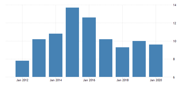 united states gross domestic product by industry private industries manufacturing durable goods manufacturing furniture and related products manufacturing for alaska fed data