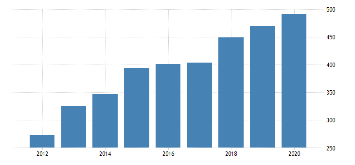 united states gross domestic product by industry private industries manufacturing durable goods manufacturing furniture and related products manufacturing for arizona fed data