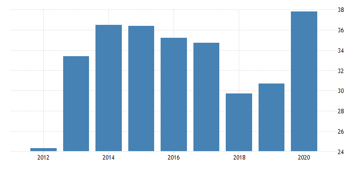 united states gross domestic product by industry private industries manufacturing durable goods manufacturing furniture and related products manufacturing for delaware fed data