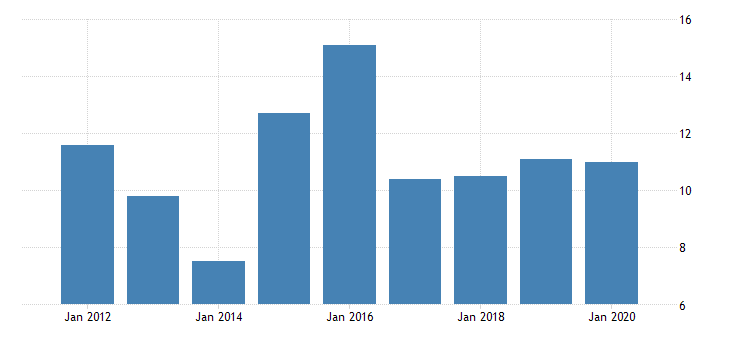 united states gross domestic product by industry private industries manufacturing durable goods manufacturing furniture and related products manufacturing for district of columbia fed data
