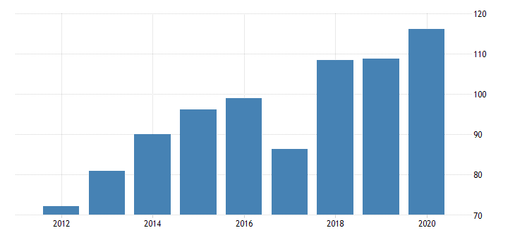 united states gross domestic product by industry private industries manufacturing durable goods manufacturing furniture and related products manufacturing for idaho fed data
