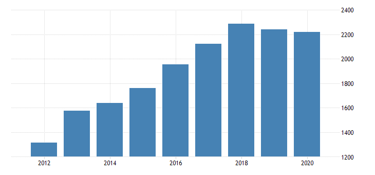 united states gross domestic product by industry private industries manufacturing durable goods manufacturing furniture and related products manufacturing for indiana fed data