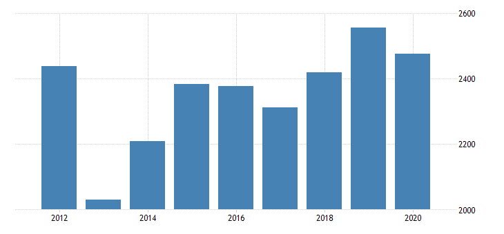 united states gross domestic product by industry private industries manufacturing durable goods manufacturing furniture and related products manufacturing for michigan fed data