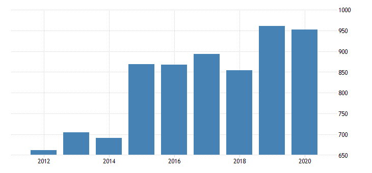 united states gross domestic product by industry private industries manufacturing durable goods manufacturing furniture and related products manufacturing for minnesota fed data