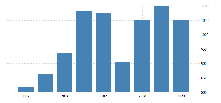 united states gross domestic product by industry private industries manufacturing durable goods manufacturing furniture and related products manufacturing for mississippi fed data