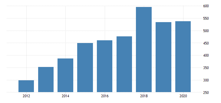 united states gross domestic product by industry private industries manufacturing durable goods manufacturing furniture and related products manufacturing for missouri fed data