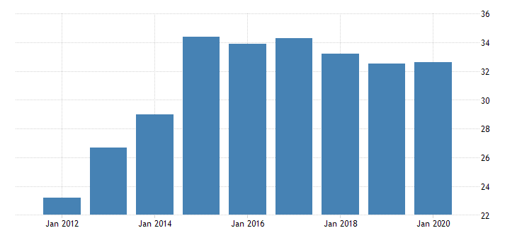 united states gross domestic product by industry private industries manufacturing durable goods manufacturing furniture and related products manufacturing for montana fed data
