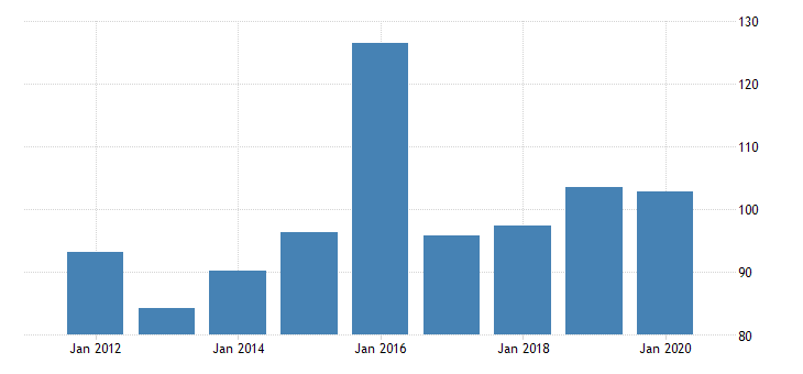 united states gross domestic product by industry private industries manufacturing durable goods manufacturing furniture and related products manufacturing for nebraska fed data