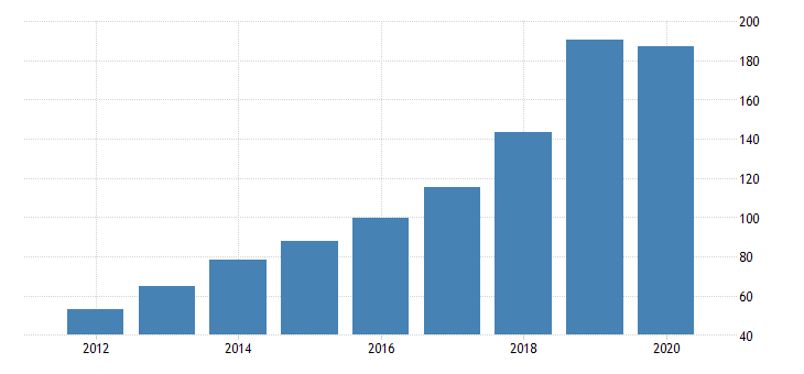 united states gross domestic product by industry private industries manufacturing durable goods manufacturing furniture and related products manufacturing for nevada fed data