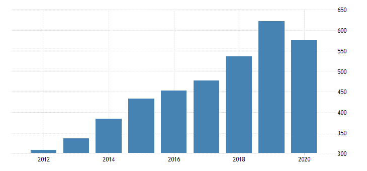 united states gross domestic product by industry private industries manufacturing durable goods manufacturing furniture and related products manufacturing for new jersey fed data