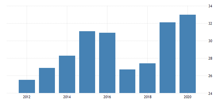 united states gross domestic product by industry private industries manufacturing durable goods manufacturing furniture and related products manufacturing for new mexico fed data