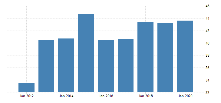 united states gross domestic product by industry private industries manufacturing durable goods manufacturing furniture and related products manufacturing for north dakota fed data