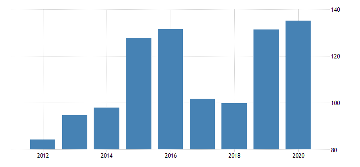united states gross domestic product by industry private industries manufacturing durable goods manufacturing furniture and related products manufacturing for oklahoma fed data