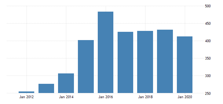 united states gross domestic product by industry private industries manufacturing durable goods manufacturing furniture and related products manufacturing for oregon fed data