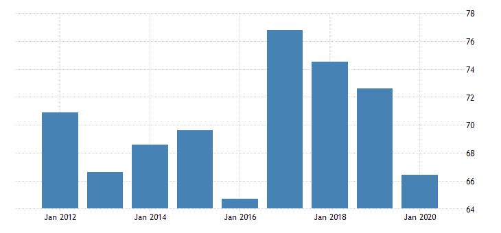 united states gross domestic product by industry private industries manufacturing durable goods manufacturing furniture and related products manufacturing for vermont fed data