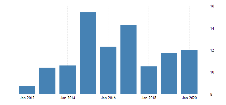 united states gross domestic product by industry private industries manufacturing durable goods manufacturing machinery manufacturing for alaska fed data
