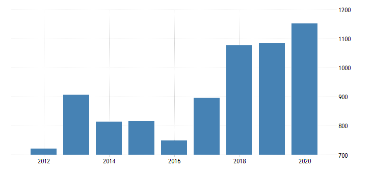 united states gross domestic product by industry private industries manufacturing durable goods manufacturing machinery manufacturing for arizona fed data