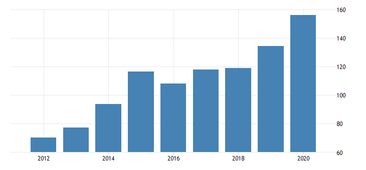 united states gross domestic product by industry private industries manufacturing durable goods manufacturing machinery manufacturing for delaware fed data