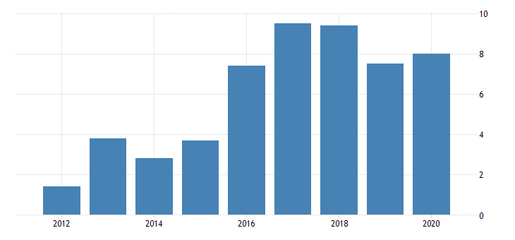 united states gross domestic product by industry private industries manufacturing durable goods manufacturing machinery manufacturing for district of columbia fed data