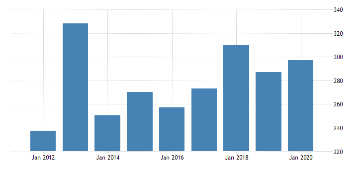 united states gross domestic product by industry private industries manufacturing durable goods manufacturing machinery manufacturing for idaho fed data