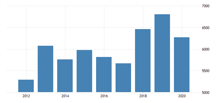 united states gross domestic product by industry private industries manufacturing durable goods manufacturing machinery manufacturing for indiana fed data