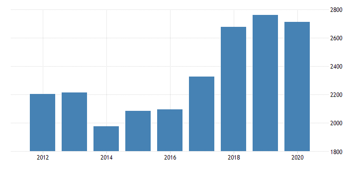 united states gross domestic product by industry private industries manufacturing durable goods manufacturing machinery manufacturing for massachusetts fed data