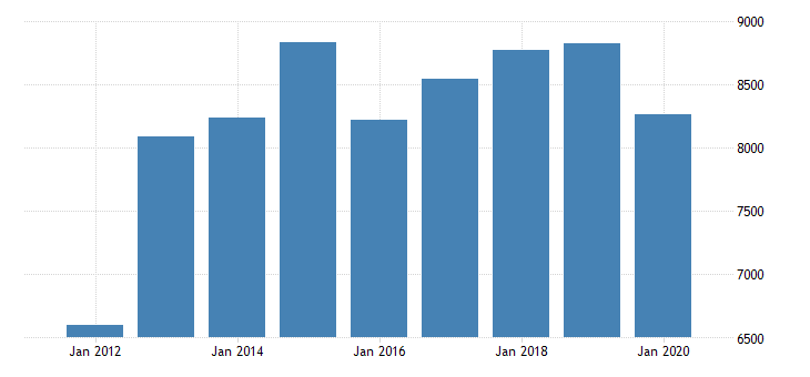 united states gross domestic product by industry private industries manufacturing durable goods manufacturing machinery manufacturing for michigan fed data