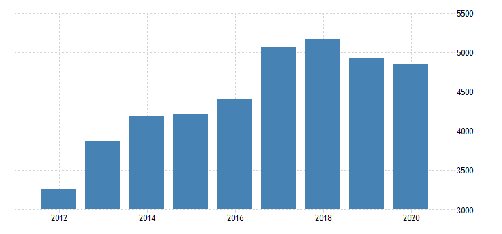 united states gross domestic product by industry private industries manufacturing durable goods manufacturing machinery manufacturing for minnesota fed data