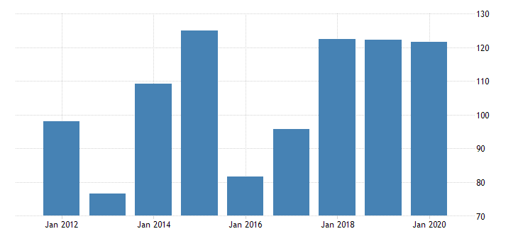 united states gross domestic product by industry private industries manufacturing durable goods manufacturing machinery manufacturing for montana fed data