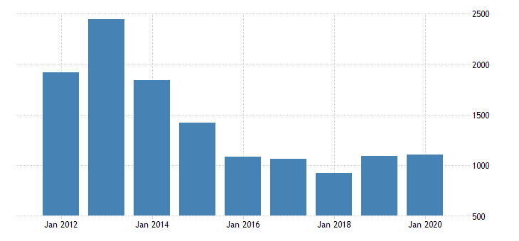 united states gross domestic product by industry private industries manufacturing durable goods manufacturing machinery manufacturing for nebraska fed data