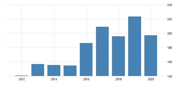 united states gross domestic product by industry private industries manufacturing durable goods manufacturing machinery manufacturing for nevada fed data