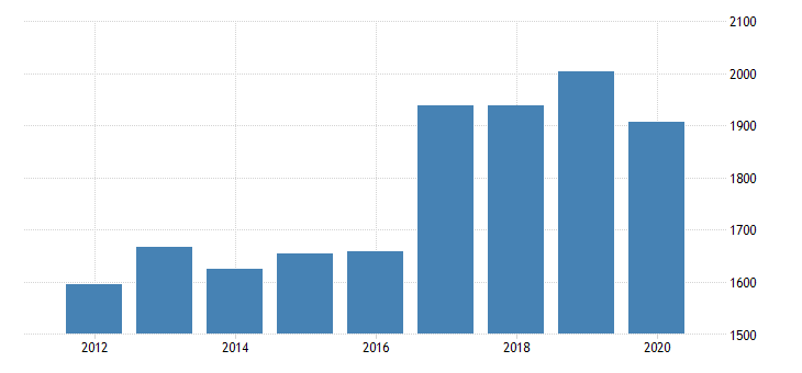 united states gross domestic product by industry private industries manufacturing durable goods manufacturing machinery manufacturing for new jersey fed data