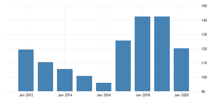 united states gross domestic product by industry private industries manufacturing durable goods manufacturing machinery manufacturing for new mexico fed data