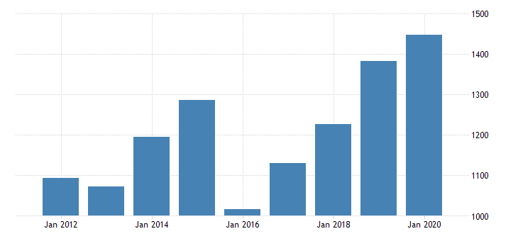 united states gross domestic product by industry private industries manufacturing durable goods manufacturing machinery manufacturing for north dakota fed data