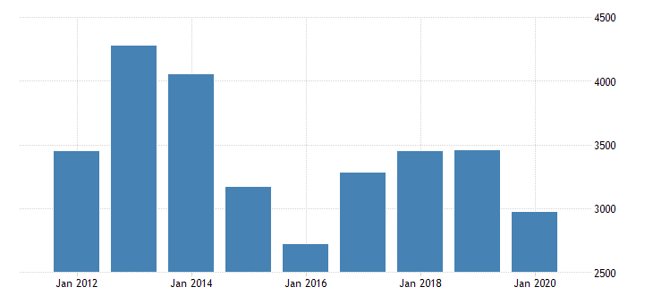 united states gross domestic product by industry private industries manufacturing durable goods manufacturing machinery manufacturing for oklahoma fed data