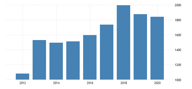 united states gross domestic product by industry private industries manufacturing durable goods manufacturing machinery manufacturing for oregon fed data