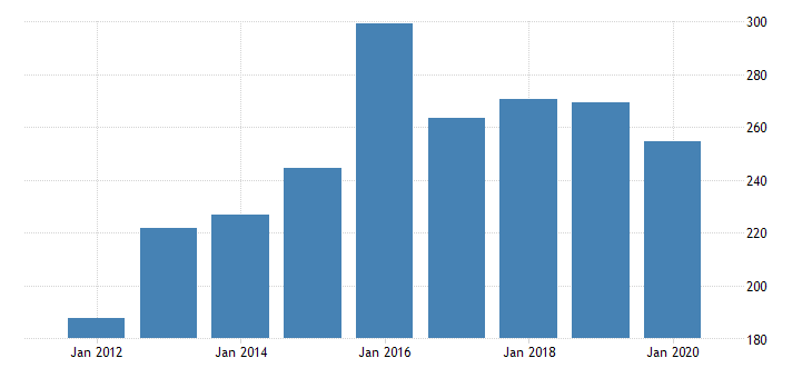 united states gross domestic product by industry private industries manufacturing durable goods manufacturing machinery manufacturing for rhode island fed data