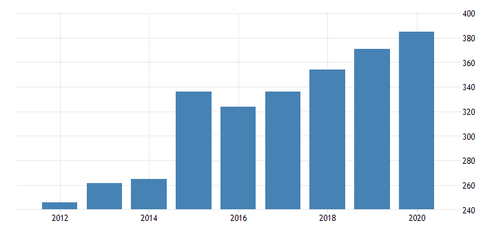 united states gross domestic product by industry private industries manufacturing durable goods manufacturing machinery manufacturing for vermont fed data