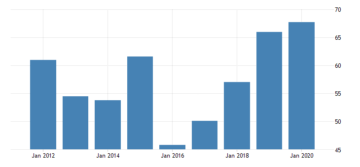 united states gross domestic product by industry private industries manufacturing durable goods manufacturing machinery manufacturing for wyoming fed data