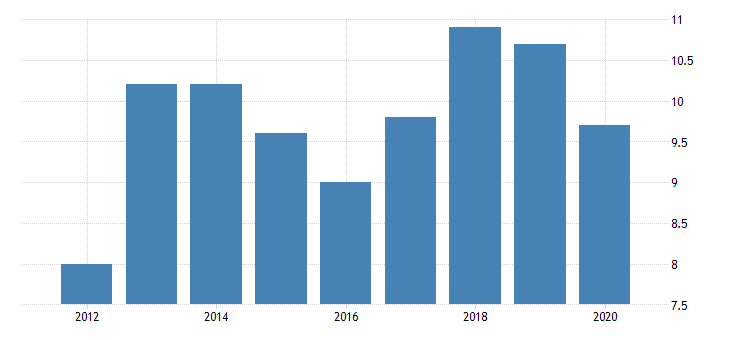 united states gross domestic product by industry private industries manufacturing durable goods manufacturing miscellaneous manufacturing for alaska fed data